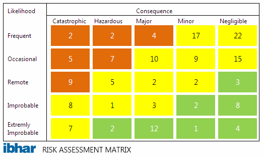 Ibhar Risk Matrix
